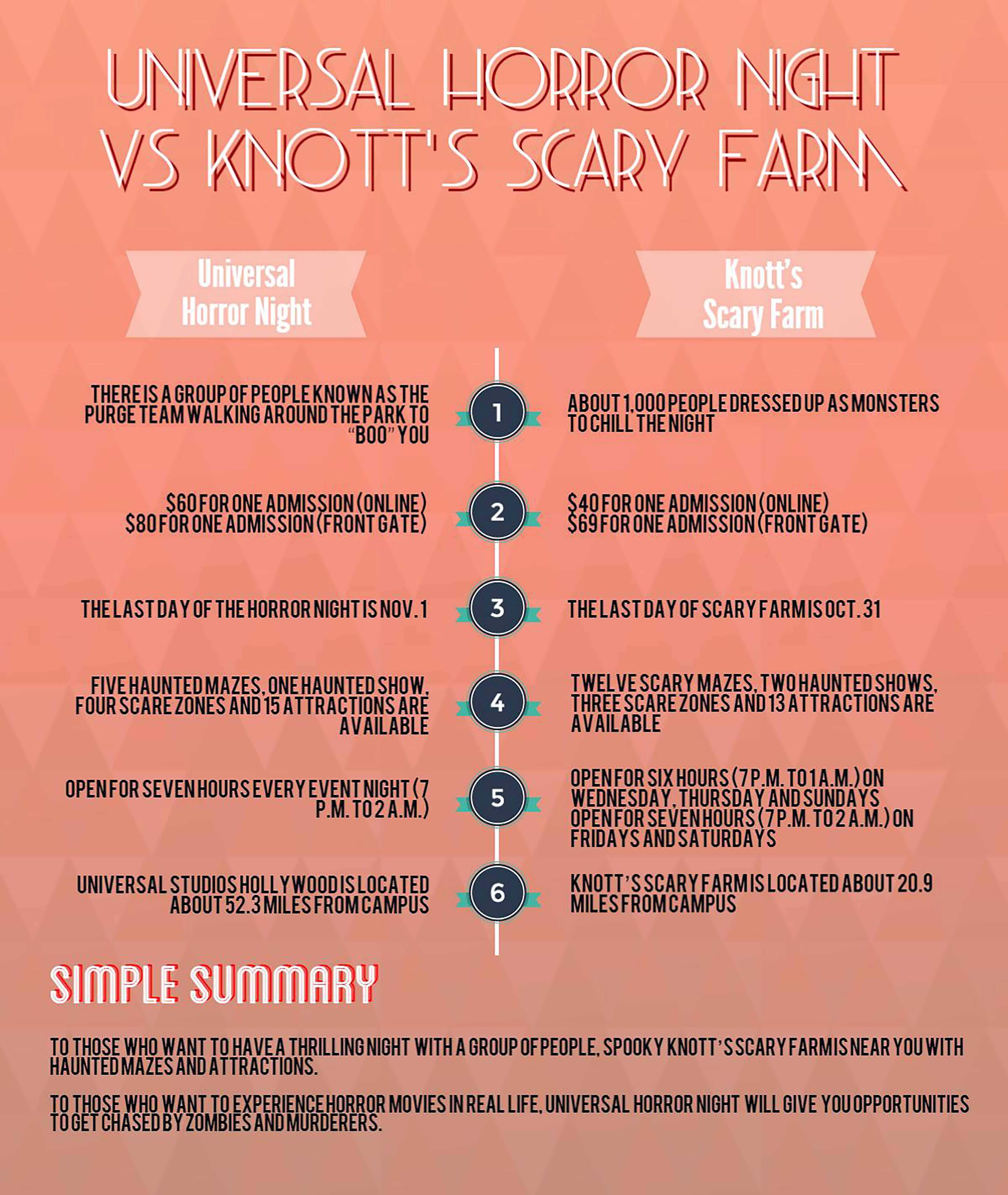 Universal vs Knotts