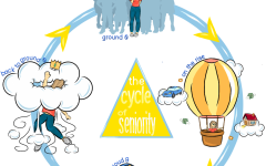Cycle of Seniority