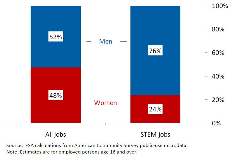 Graph+shows+gender+shares+of+total+and+STEM+%28science%2C+technology%2C+engineering%2C+mathematics%29+jobs+in+2009.