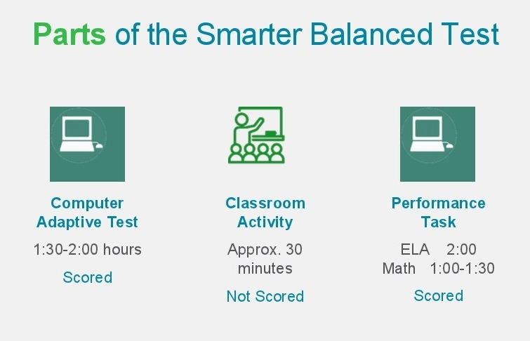SBAC is comprised of three different parts that aim to test critical thinking skills in mathematics as well as English.