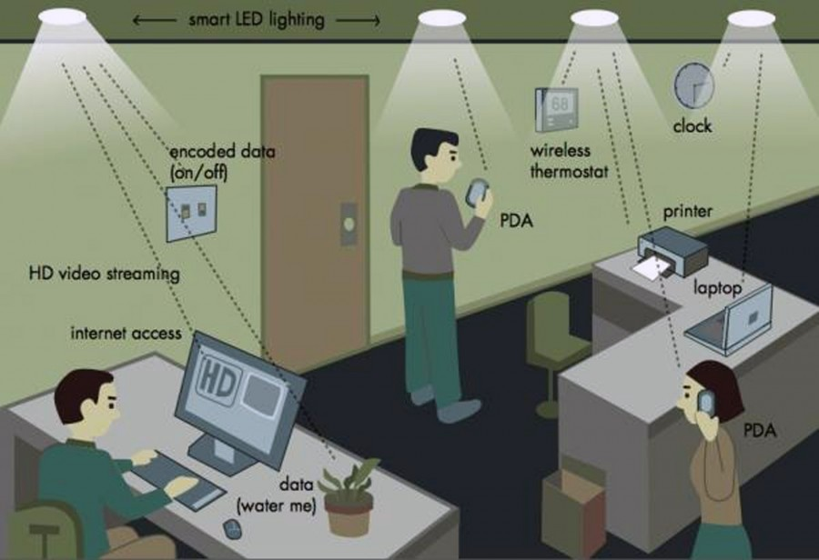 A+diagram+of+the+integration+of+lifi+technology+in+an+actual+indoor+setting+is+elaborated+on.+