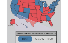 During the 2020 presidential election, Biden won in Orange County by 9.1%.